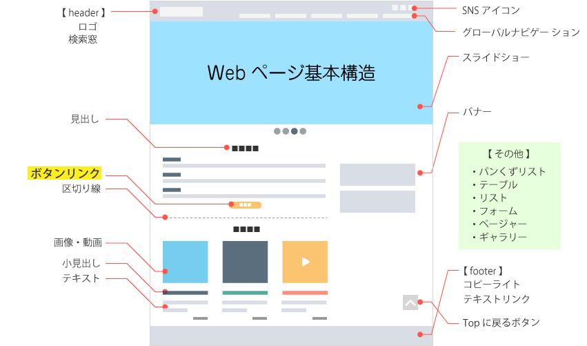 Webの基本的な構造